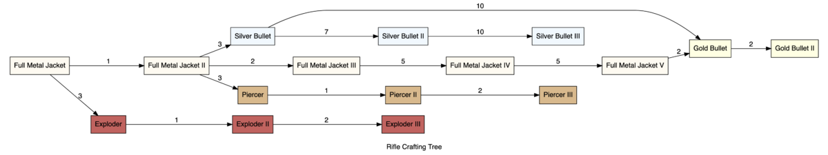 Rifle Crafting Tree.png